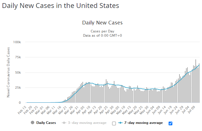 Daily new COVID Cases in the United States