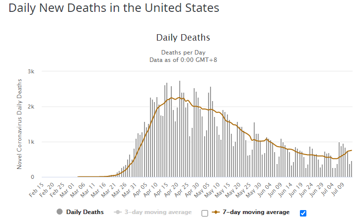 Daily New COVID Deaths in the United States