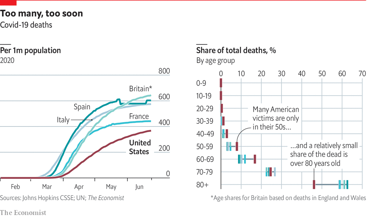 Too many young people are dying from COVID in the United States